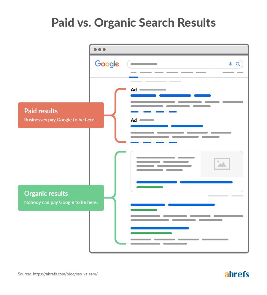 4 Μύθοι στην κατασκευή ιστοσελίδων 13 organic vs paid results 1 Life Design